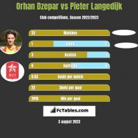 Orhan Dzepar vs Pieter Langedijk h2h player stats