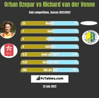 Orhan Dzepar vs Richard van der Venne h2h player stats