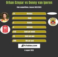 Orhan Dzepar vs Donny van Iperen h2h player stats