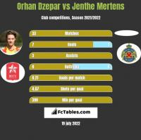 Orhan Dzepar vs Jenthe Mertens h2h player stats