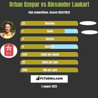 Orhan Dzepar vs Alexander Laukart h2h player stats