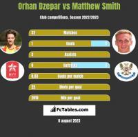 Orhan Dzepar vs Matthew Smith h2h player stats