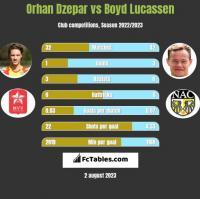 Orhan Dzepar vs Boyd Lucassen h2h player stats