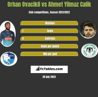 Orhan Ovacikli vs Ahmet Yilmaz Calik h2h player stats