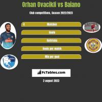 Orhan Ovacikli vs Baiano h2h player stats