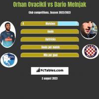 Orhan Ovacikli vs Dario Melnjak h2h player stats