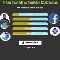 Orhan Ovacikli vs Dimitrios Chatziisaias h2h player stats