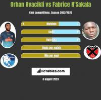 Orhan Ovacikli vs Fabrice N'Sakala h2h player stats