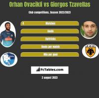 Orhan Ovacikli vs Georgios Tzavellas h2h player stats