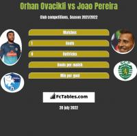 Orhan Ovacikli vs Joao Pereira h2h player stats