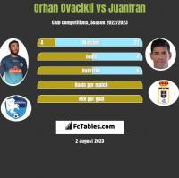 Orhan Ovacikli vs Juanfran h2h player stats