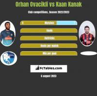 Orhan Ovacikli vs Kaan Kanak h2h player stats
