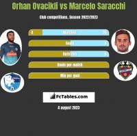 Orhan Ovacikli vs Marcelo Saracchi h2h player stats