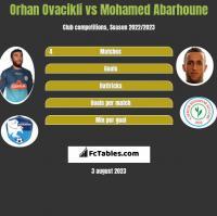 Orhan Ovacikli vs Mohamed Abarhoune h2h player stats