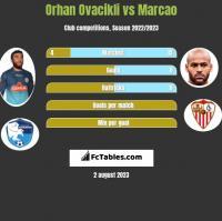 Orhan Ovacikli vs Marcao h2h player stats