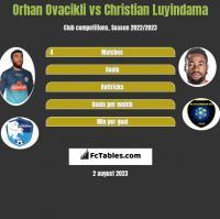 Orhan Ovacikli vs Christian Luyindama h2h player stats