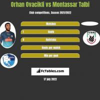 Orhan Ovacikli vs Montassar Talbi h2h player stats