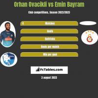 Orhan Ovacikli vs Emin Bayram h2h player stats