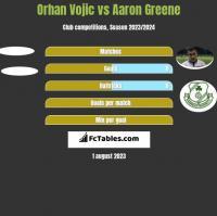 Orhan Vojic vs Aaron Greene h2h player stats