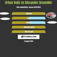Orhan Vojic vs Alexander Gruendler h2h player stats