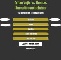 Orhan Vojic vs Thomas Himmelfreundpointner h2h player stats