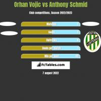 Orhan Vojic vs Anthony Schmid h2h player stats