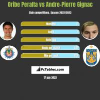 Oribe Peralta vs Andre-Pierre Gignac h2h player stats