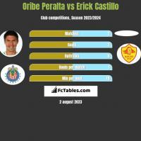 Oribe Peralta vs Erick Castillo h2h player stats
