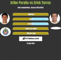Oribe Peralta vs Erick Torres h2h player stats