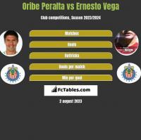 Oribe Peralta vs Ernesto Vega h2h player stats