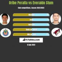 Oribe Peralta vs Everaldo Stum h2h player stats