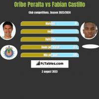 Oribe Peralta vs Fabian Castillo h2h player stats