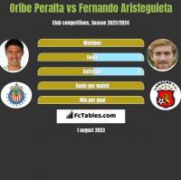 Oribe Peralta vs Fernando Aristeguieta h2h player stats