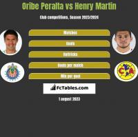 Oribe Peralta vs Henry Martin h2h player stats