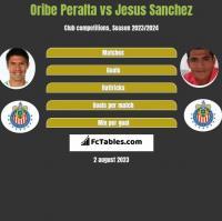 Oribe Peralta vs Jesus Sanchez h2h player stats