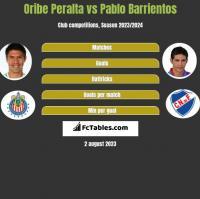 Oribe Peralta vs Pablo Barrientos h2h player stats