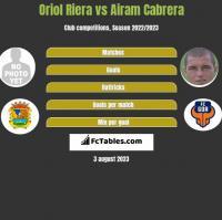 Oriol Riera vs Airam Cabrera h2h player stats