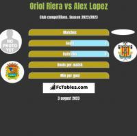 Oriol Riera vs Alex Lopez h2h player stats