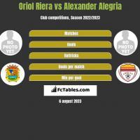 Oriol Riera vs Alexander Alegria h2h player stats