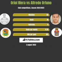 Oriol Riera vs Alfredo Ortuno h2h player stats