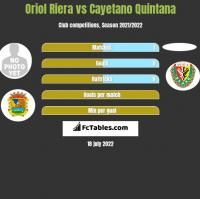 Oriol Riera vs Cayetano Quintana h2h player stats