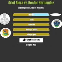 Oriol Riera vs Hector Hernandez h2h player stats