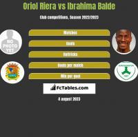 Oriol Riera vs Ibrahima Balde h2h player stats