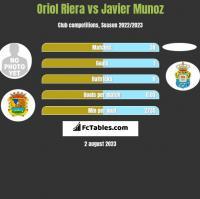 Oriol Riera vs Javier Munoz h2h player stats