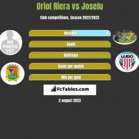 Oriol Riera vs Joselu h2h player stats