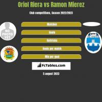 Oriol Riera vs Ramon Mierez h2h player stats