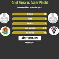 Oriol Riera vs Oscar Pinchi h2h player stats