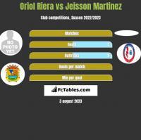Oriol Riera vs Jeisson Martinez h2h player stats