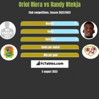 Oriol Riera vs Randy Ntekja h2h player stats