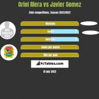 Oriol Riera vs Javier Gomez h2h player stats
